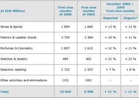 루이비똥 그룹의 2006년 9월까지의 매출에 대한 보도 자료